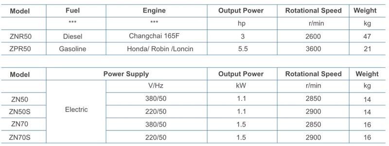 插入式振動器電機技術參數.jpg