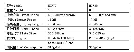 HCR70和HCR80沖擊夯技術參數.jpg