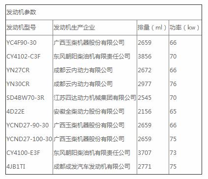 东风蓝牌随车起重运输车发动机参数.jpg