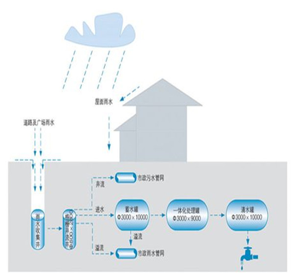 雨水回收系统