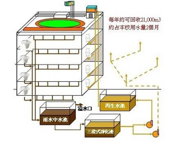 雨水净化回收系统
