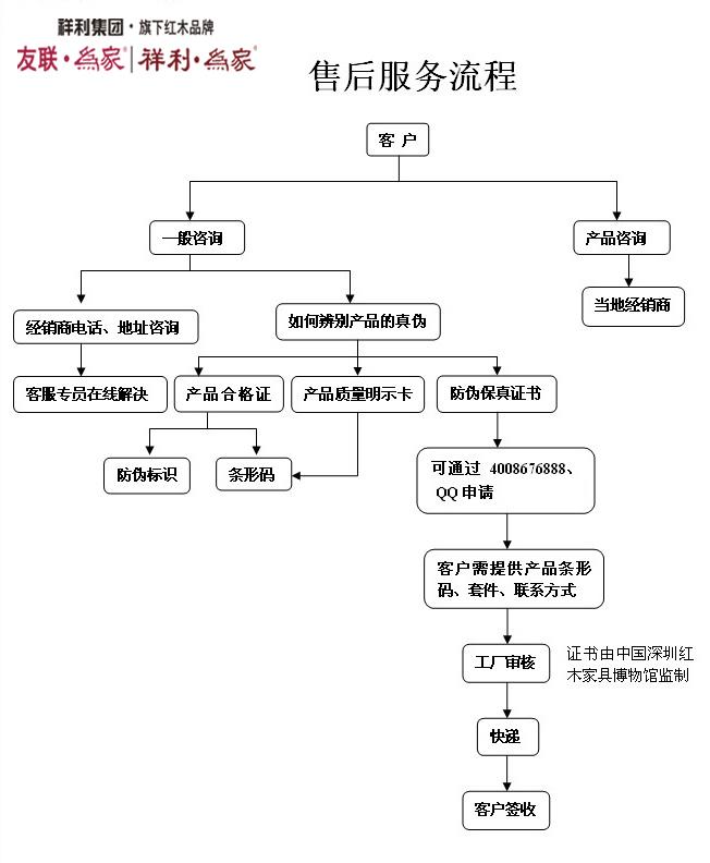 图为亚博体育下载苹果集团亚博app下载苹果版售后服务的流程图