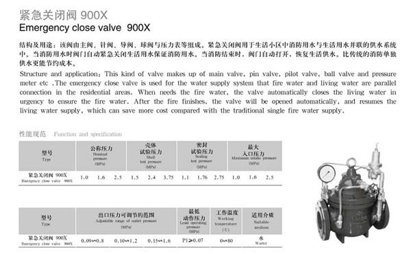 900X緊急關閉閥1.jpg
