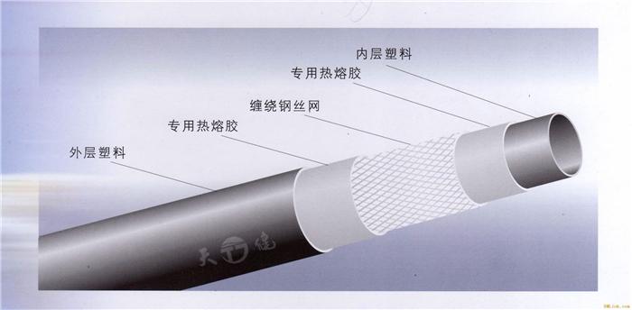贵州PE钢丝网骨架复合管,贵州钢丝网骨架复合管,贵州钢丝网骨架复合管厂家