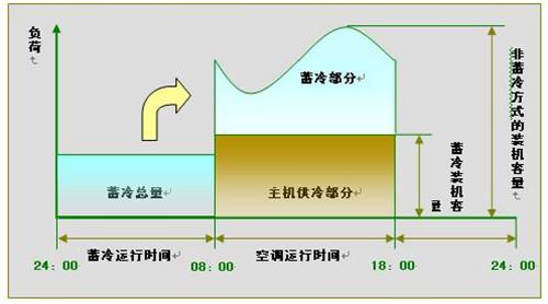 中央空調節能.jpg