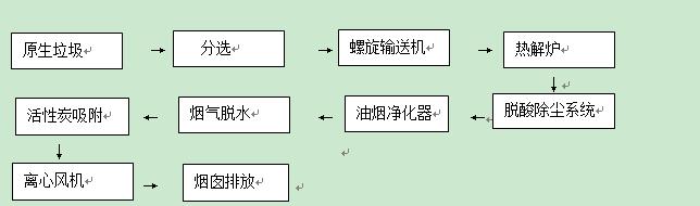 工艺流程图.png