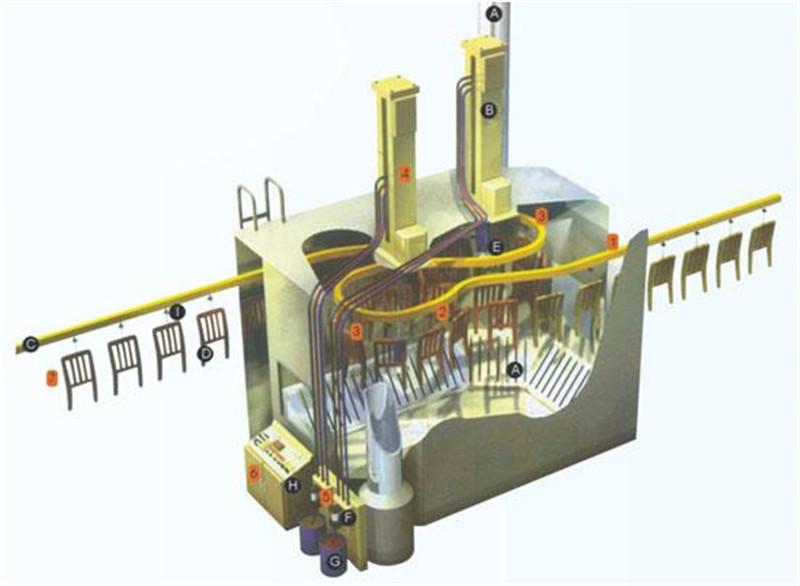 家具DISK自动静电喷涂流水线原理图