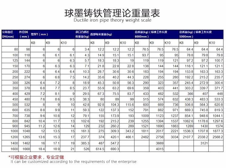 悦瀚球墨铸铁管理论重量表