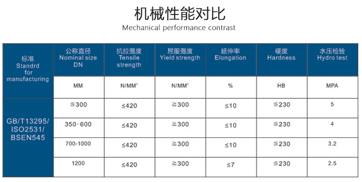 球墨铸铁管机械性能对比