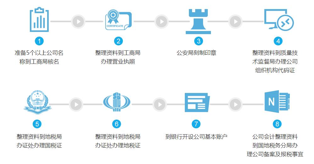 南宁办理注册流程