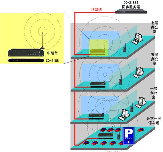 地下停车场中继与地面中继同播联网结构图