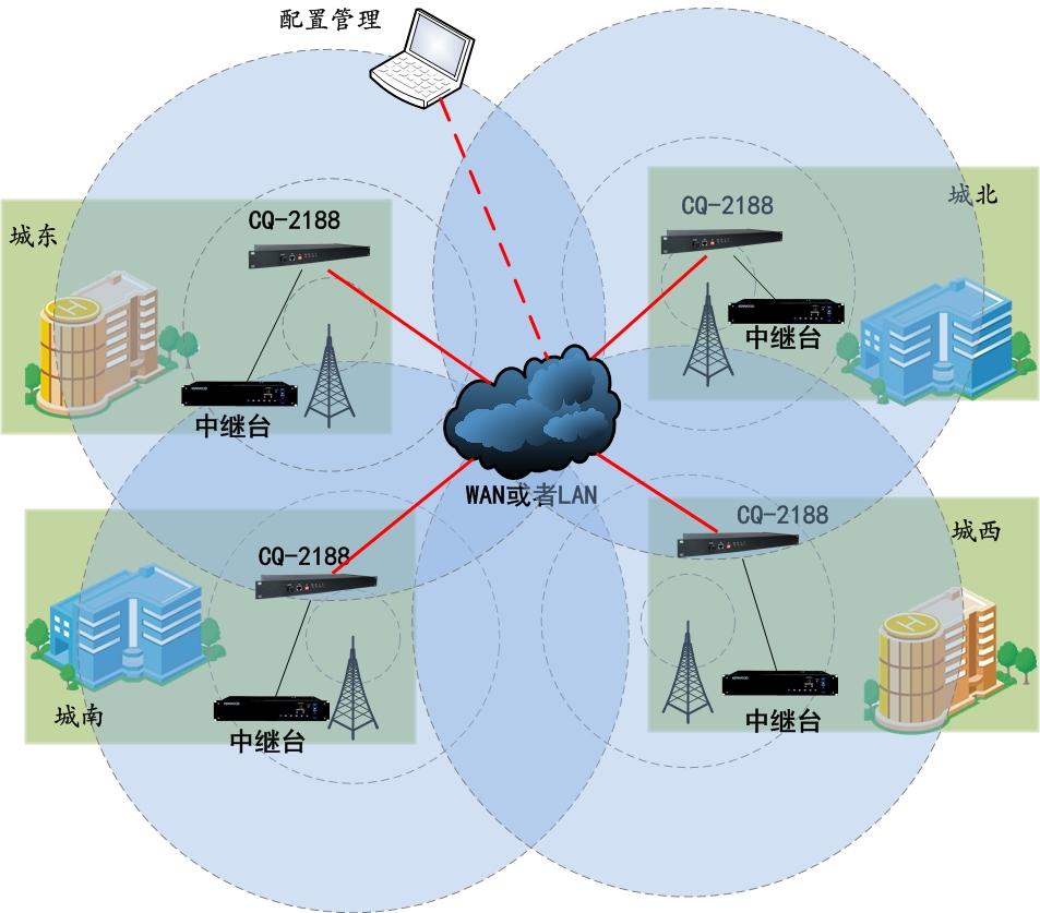 城市同播覆盖联网结构图