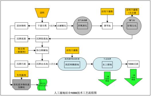 污水处理工艺操作工艺流程