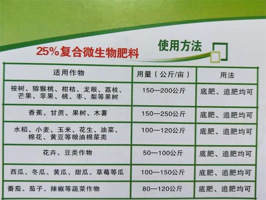 25%复合微生物肥宣传单