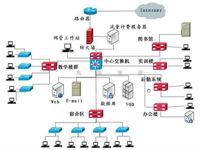 廣西計算機網絡系統安裝價格
