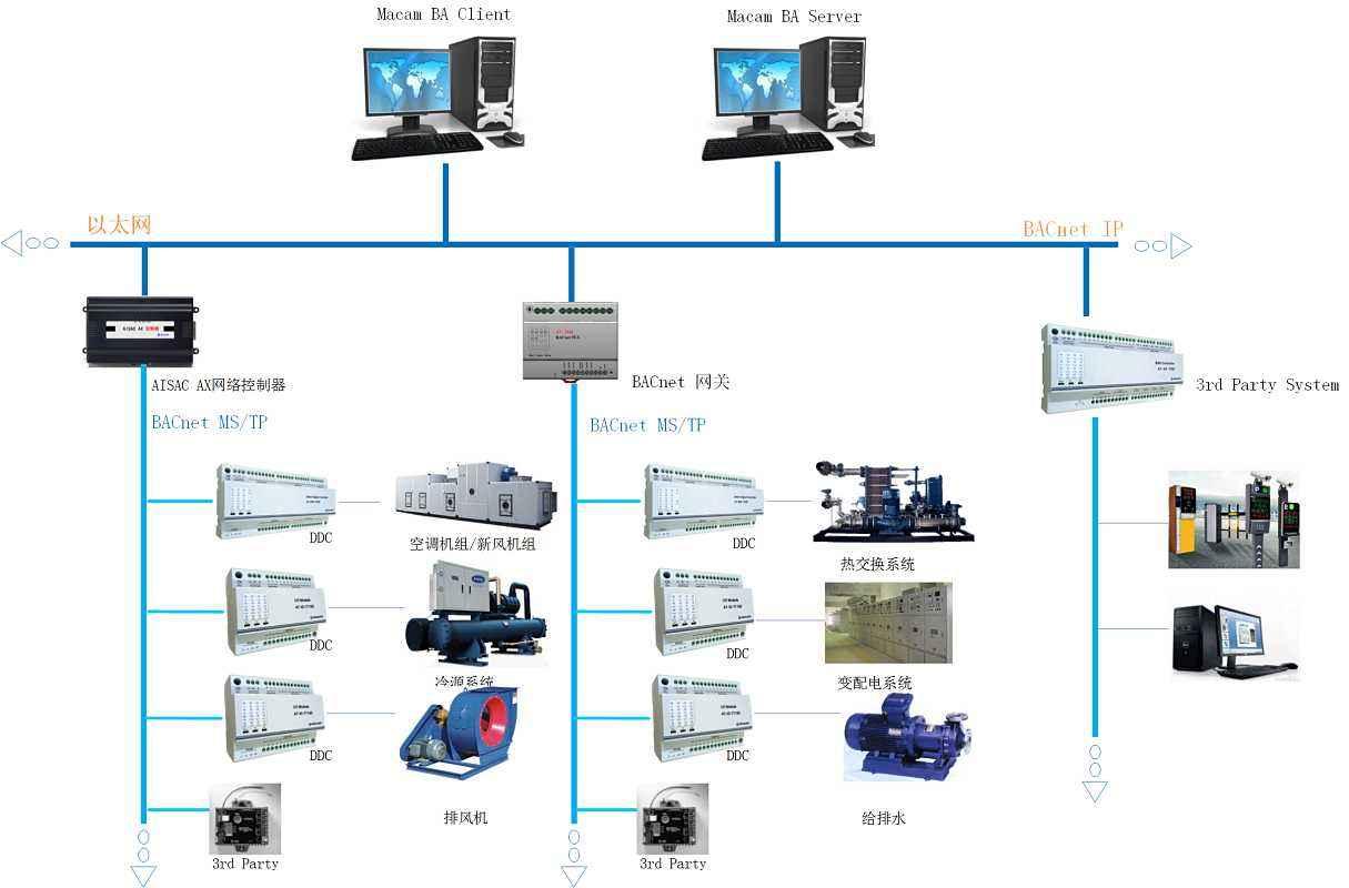 廣西樓宇自控系統  廣西智能化系統集成 廣西智能化系統集成設備