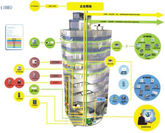 廣西樓宇自控系統安裝 廣西樓宇自動化控制系統安裝