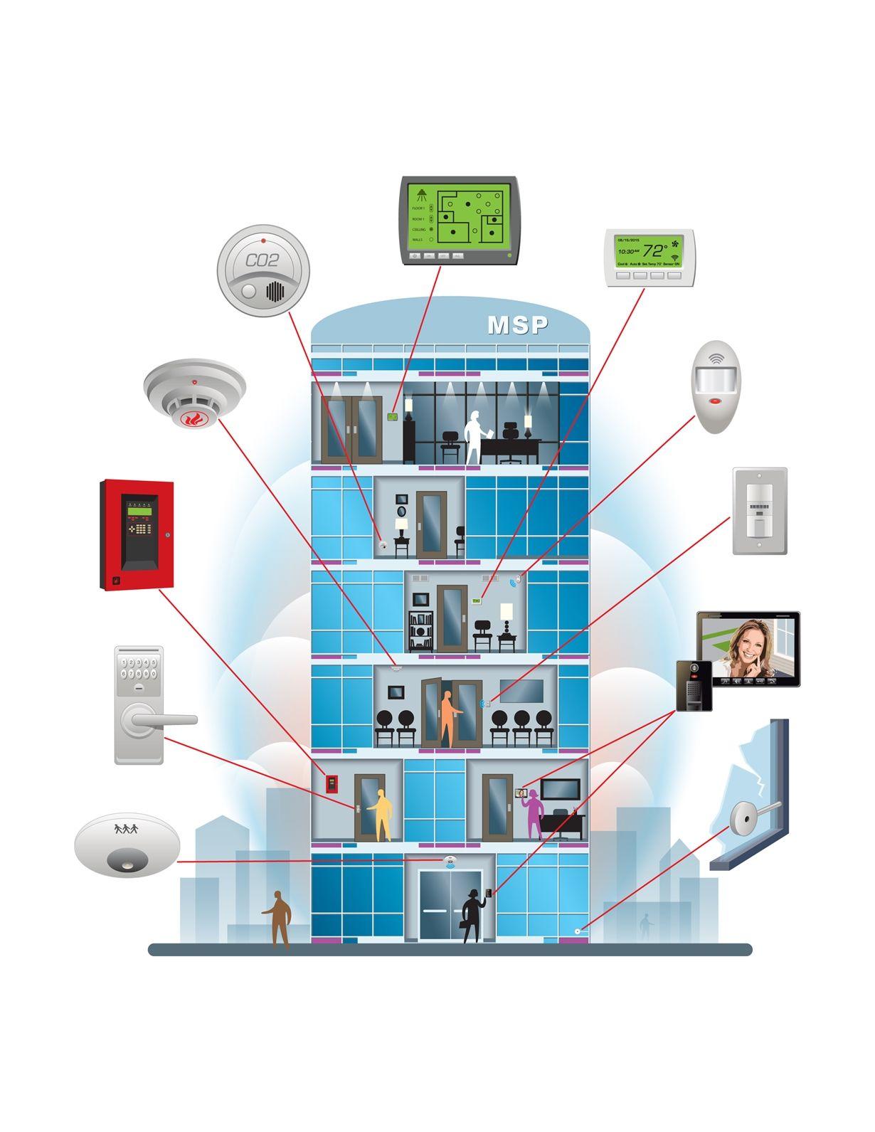 廣西樓宇自動化控制系統安裝 廣西樓宇自控系統安裝