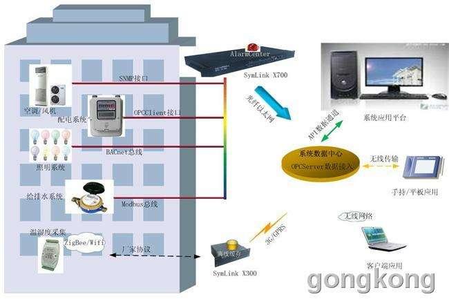 廣西樓宇自控系統安裝公司 廣西樓宇自控系統安裝公司