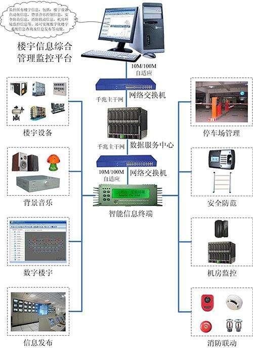廣西樓宇自控系統安裝報價 廣西樓宇自動化控制系統安裝報價