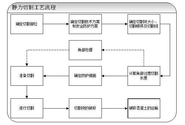 靜力切割工藝流程圖.jpg