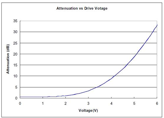 MVOA Typical Performance Charts1.jpg