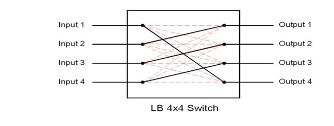 OSW-4X4T Optical Route.JPG