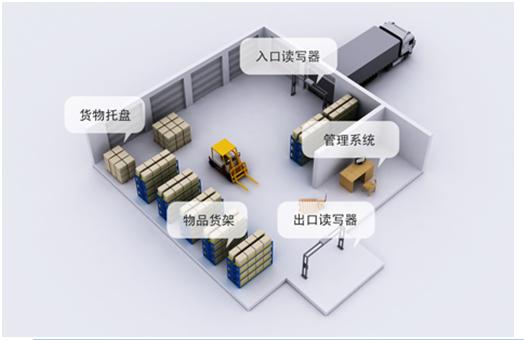RFID庫房管理系統