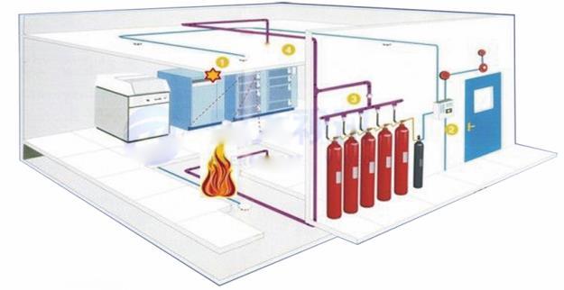 檔案庫房專用氣體消防系統