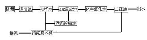 柳州降解流程图