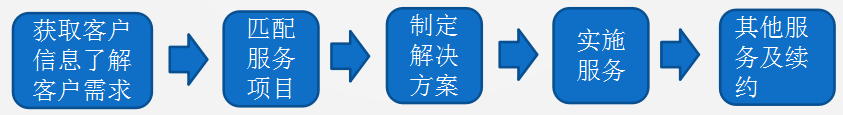 北京地铁员工招聘待遇