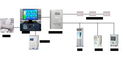 庫房溫濕度控制系統