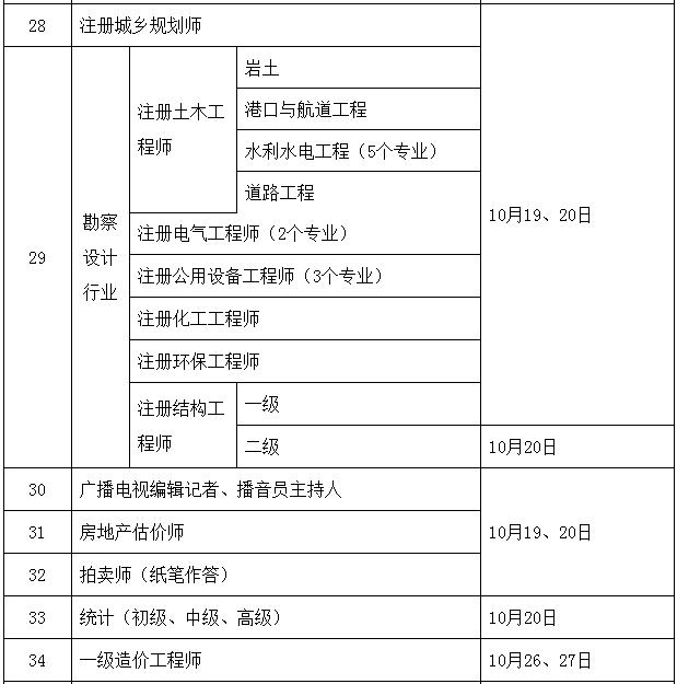 2019年度专业技术人员资格考试计划及有关事项通知