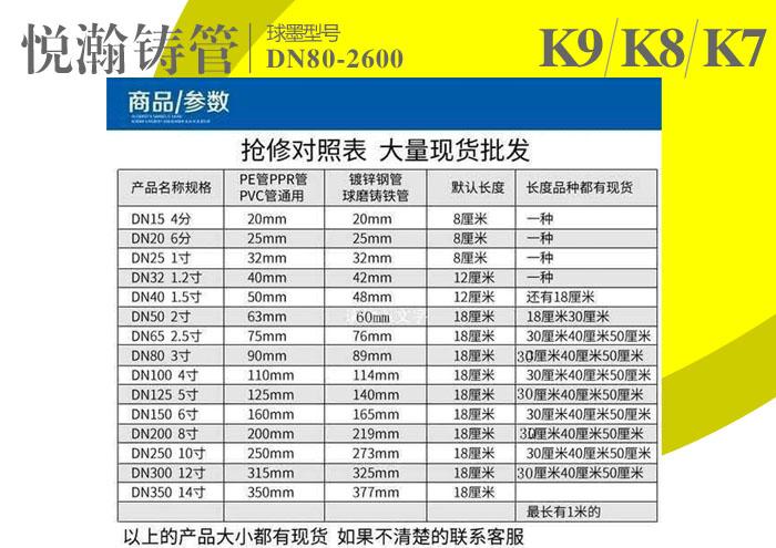球墨抢修对照表 K7 K8 K9.jpg