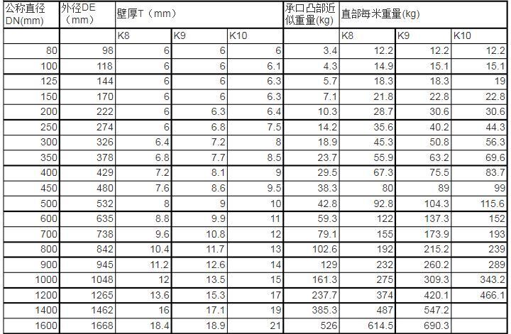 球墨管每米重量表.jpg