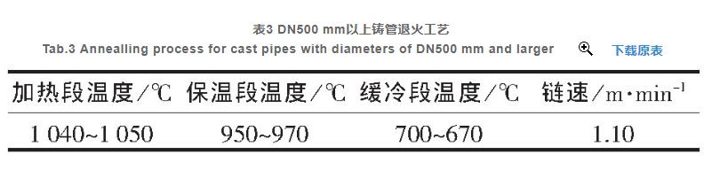 球墨铸铁管产生椭圆缺陷的改进措施