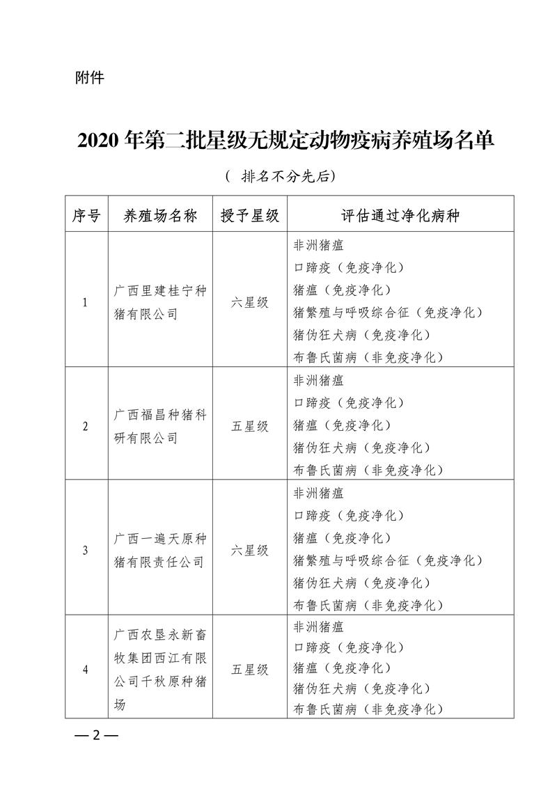 自治区农业农村厅关于公布2020年第二批星级无规定动物疫病养殖场名单的通知_01.png