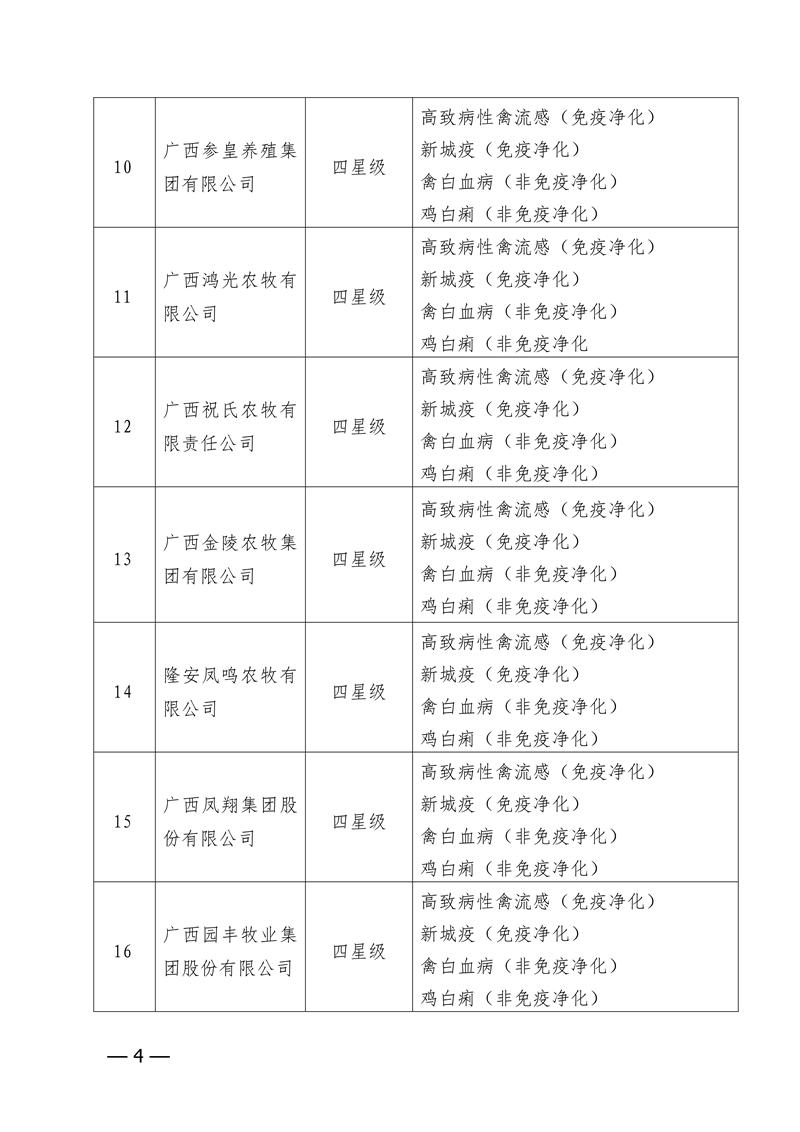 自治区农业农村厅关于公布2020年第二批星级无规定动物疫病养殖场名单的通知_03.png
