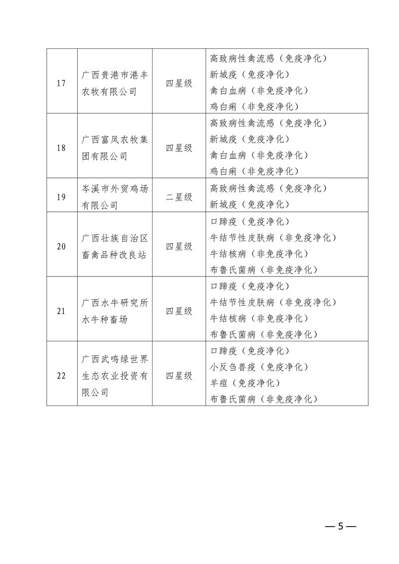 自治区农业农村厅关于公布2020年第二批星级无规定动物疫病养殖场名单的通知_04.png